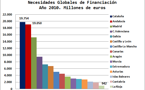 El Fondo de Suficiencia Global: financiación autonómica