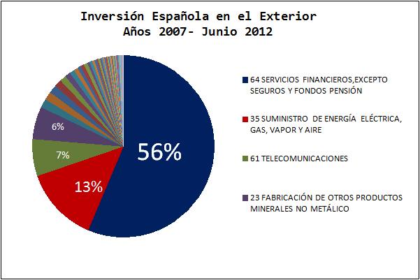 Inversión española exterior. Se marcharon…