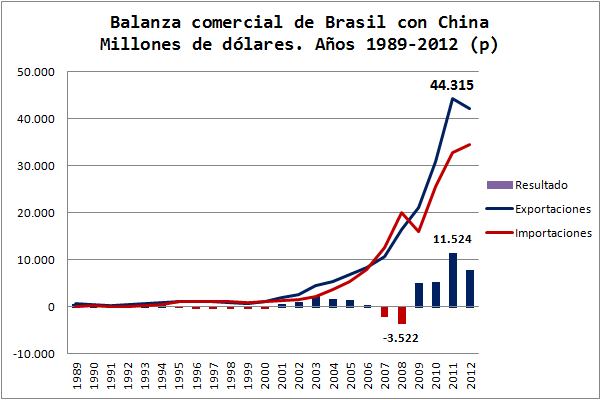 Balanza Comercial Brasil con China