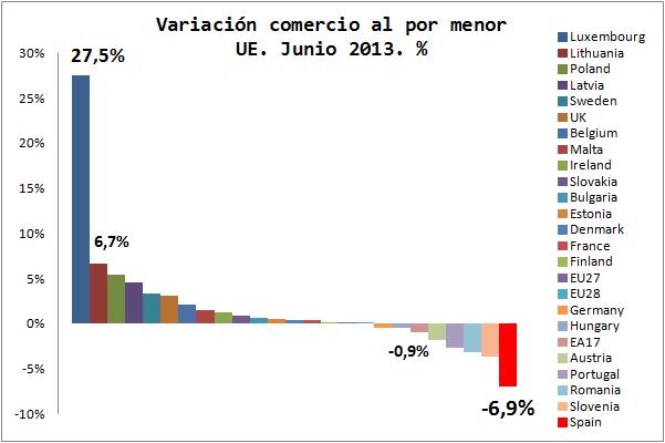 Comercio al por menor en la UE: Cifras y evolución en 2013