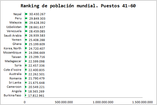 Ranking De Población Mundial. 3