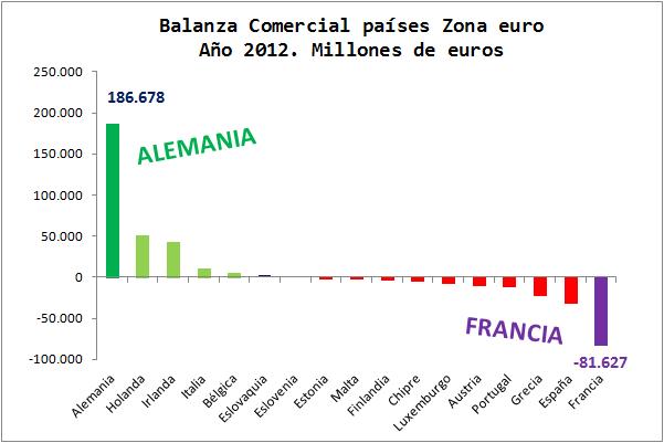 Balanzas comerciales opuestas en Alemania y Francia