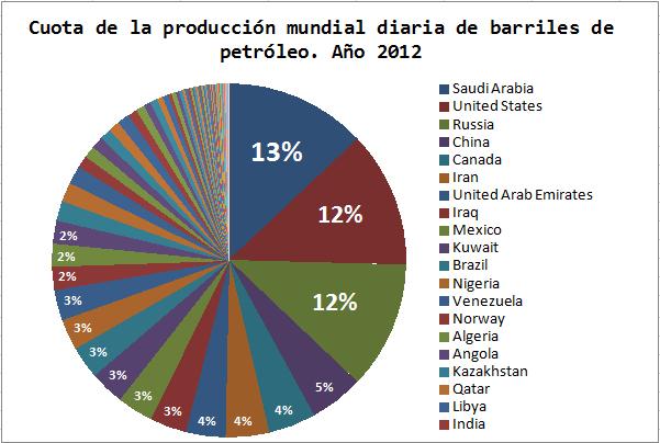 Ranking Producción Mundial Petróleo