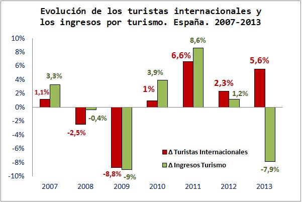 Evolución Ingresos Turismo España