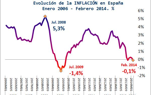 La contracción de los precios (deflación) desmantela el discurso de la recuperación