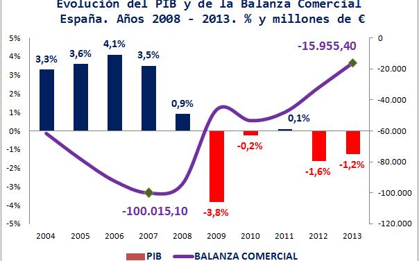 El PIB de la economía española decrece un 1,2% en 2013 pese al récord de las exportaciones y el turismo