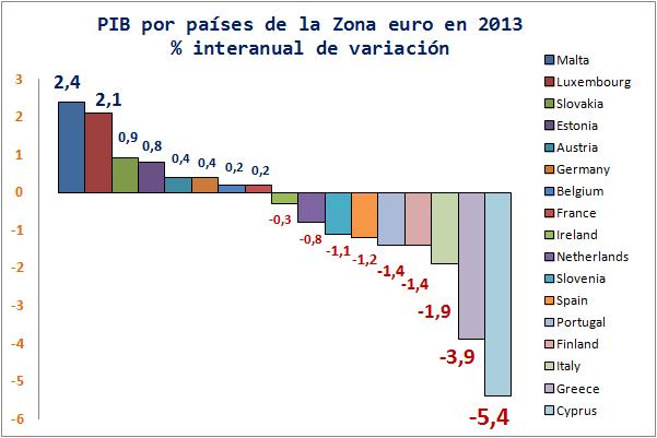 Los paraísos fiscales de Malta y Luxemburgo se salvan de la quema económica de la Eurozona en 2013