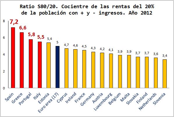 Desigualdad. Ratio S80/20. Países Europa