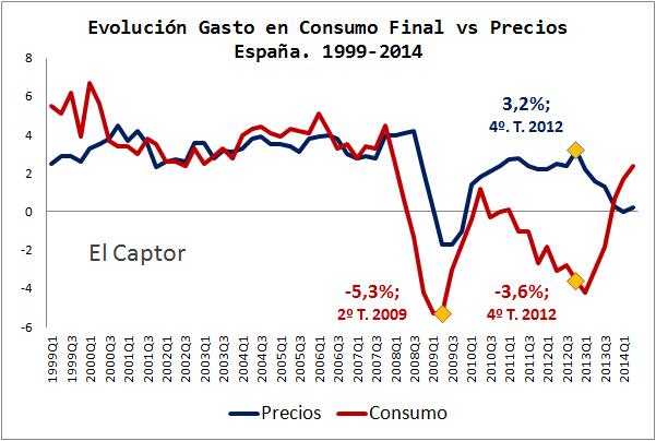 Análisis del consumo y los precios en la crisis española, cuestiones sin resolver