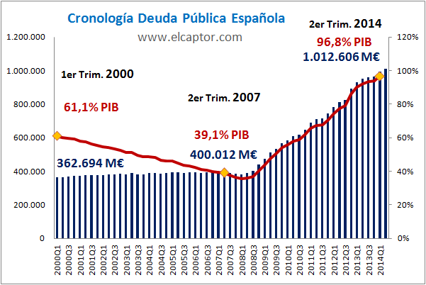 Evolución Deuda Pública España