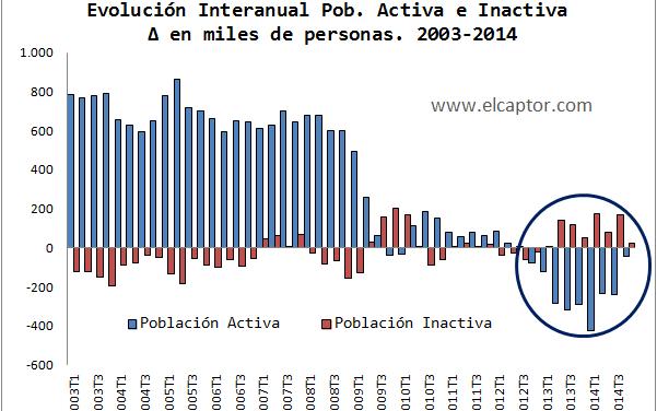 """España """"pierde"""" medio millón de activos en los dos últimos años"""