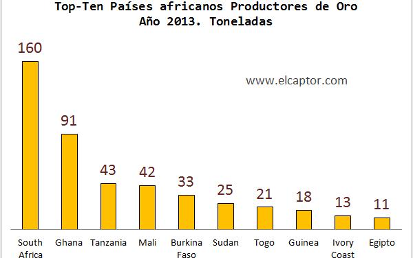 Ranking de países africanos productores de oro; las ventajas de la globalización