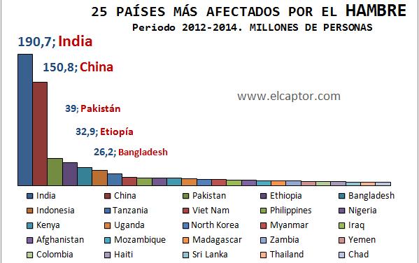 Ranking mundial de países afectados por el hambre y la malnutrición