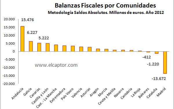 Éstas son las últimas balanzas fiscales autonómicas de España
