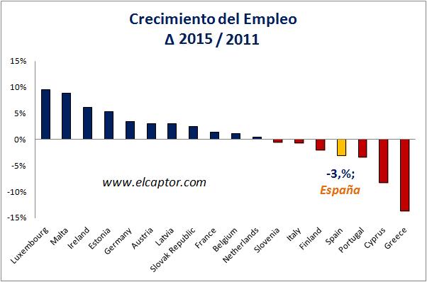 Economia Europa Más Empleo