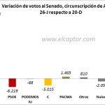 ¿Por qué arrasó el Partido Popular el 26-J?