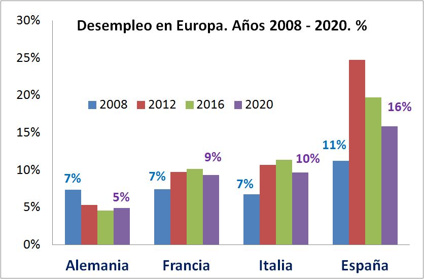 ¿Comparamos la economía de España con la de Europa? Vale, esto es lo que pasa