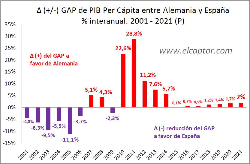 ¿Ampliará Alemania su renta per cápita con respecto a España en los próximos años?