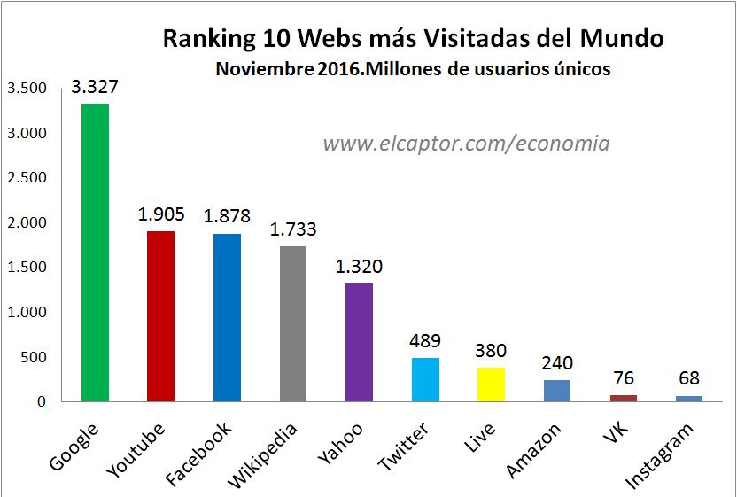 webs con m s visitas del mundo ranking de p ginas web