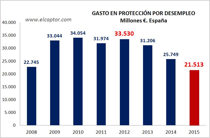 España recortó 12.000 millones la protección por desempleo en plena crisis y con la tasa de paro desbordada