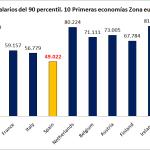 Mejorar los salarios o el ranking de PIB, ¿quién decide?