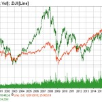 IBEX 35 vs. Dow Jones: Una mirada retrospectiva