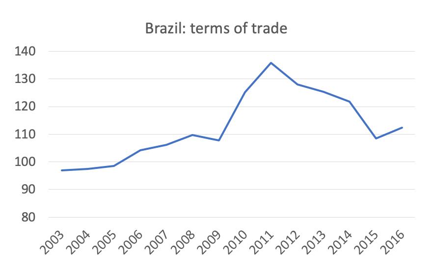 Relación Intercambio Brasil