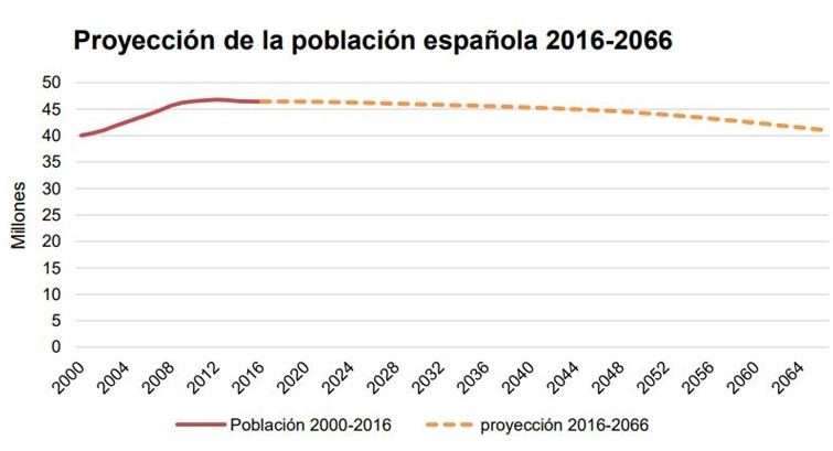 Proyección Población Española