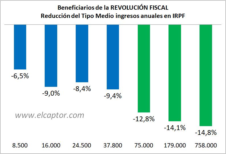 La Revolución Fiscal es esto (explicación ideológica)