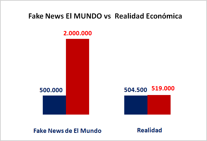 Fake-News-El-Mundo