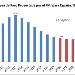 La insoportable estimación del FMI sobre la tasa de paro española