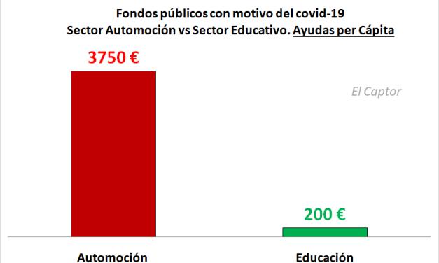 Automoción vs Educación: el gráfico que revela las desconcertantes prioridades económicas de España