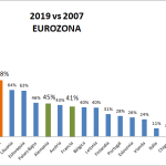 2019 vs 2007. Ranking de la Eurozona, España penúltima. ¿Cuál es la variable?