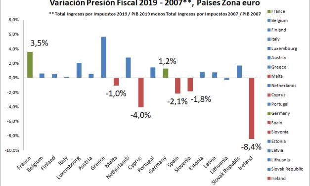 """¿Qué quiere decir """"presión fiscal"""" y qué pasa cuando aumenta o disminuye?"""