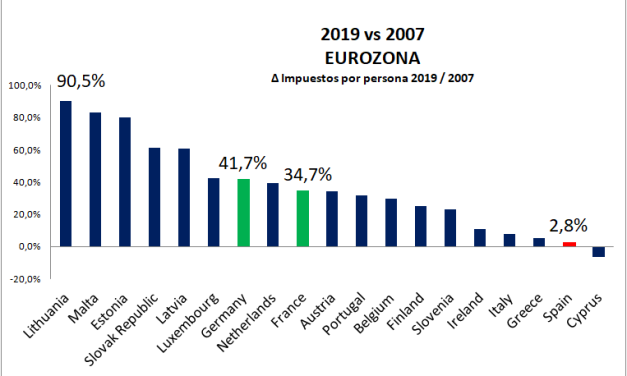 ¿Se pagan muchos impuestos en España?