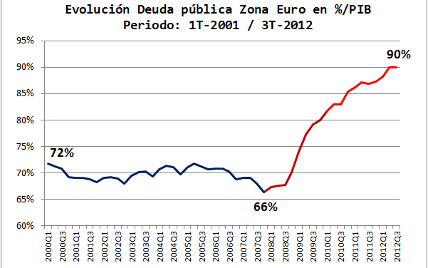 Evolución de la deuda pública en la Zona Euro