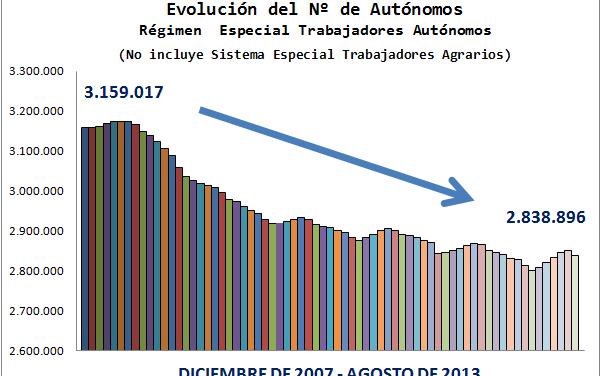El número de emprendedores en la economía española se retrotrae al año 2004