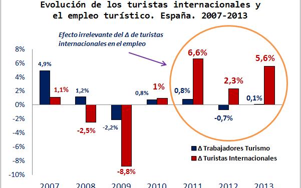 8.000 millones de turistas para crear 4 millones de empleos en España