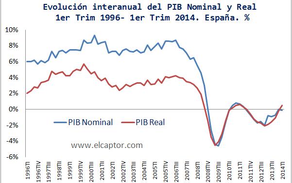 Trío de conceptos: PIB real, nominal y deflactor del PIB