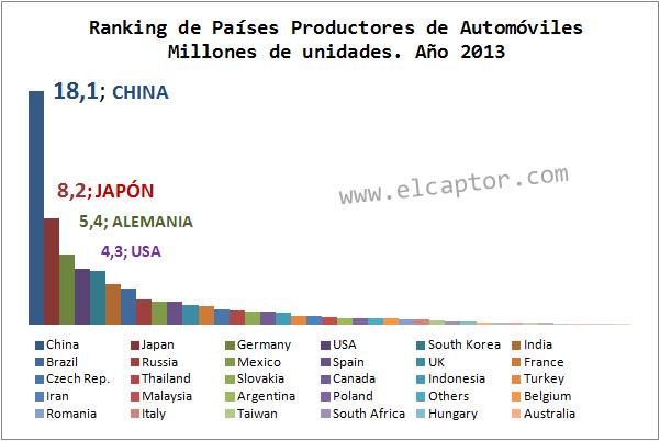 China, Japón y Alemania copan el ranking mundial de países productores de automóviles