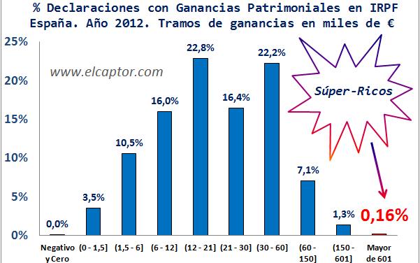 Diez datos tributarios que caracterizan el perfil de los Súper-Ricos en España