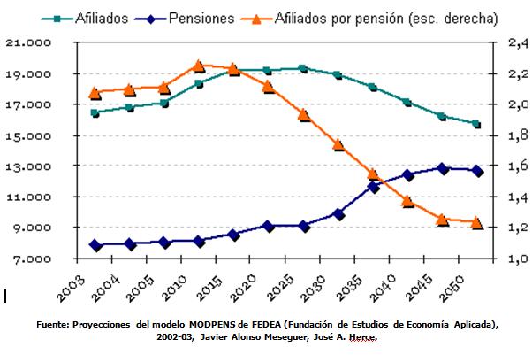 La sostenibilidad del sistema de pensiones en España