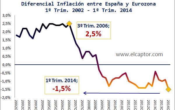 Por qué decía Krugman en 2011 que la deflación en España no iba a ser la solución
