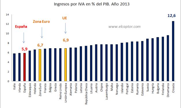 ¿Por qué difiere en Europa tanto la recaudación por IVA?
