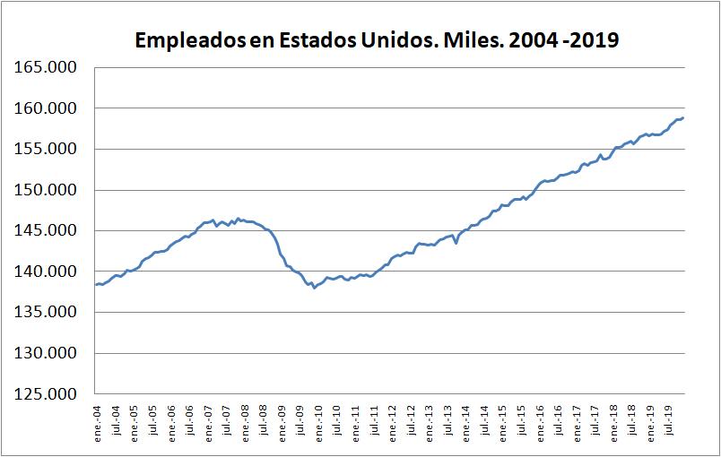 ¿Qué pasó con el empleo en Estados Unidos y España? Ventajas de la Gran Recesión