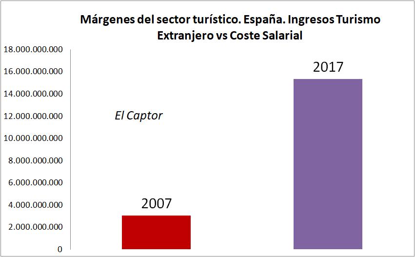 ¿Qué está pasando en el sector turístico en España?