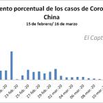 China; de más de 2.000 casos diarios de Coronavirus a menos de 30