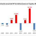 El gráfico que desmonta las insinuaciones sobre las 44.000 muertes por covid-19 en España